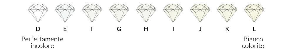 Colore dei diamanti